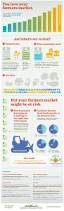 Love this info graphic about Farmer's Markets.